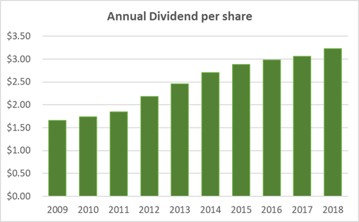 Exxon Mobil Dividend History Over Last 10 Years