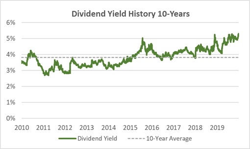 XOM Dividend Yield History Last Ten Years and Average Yield