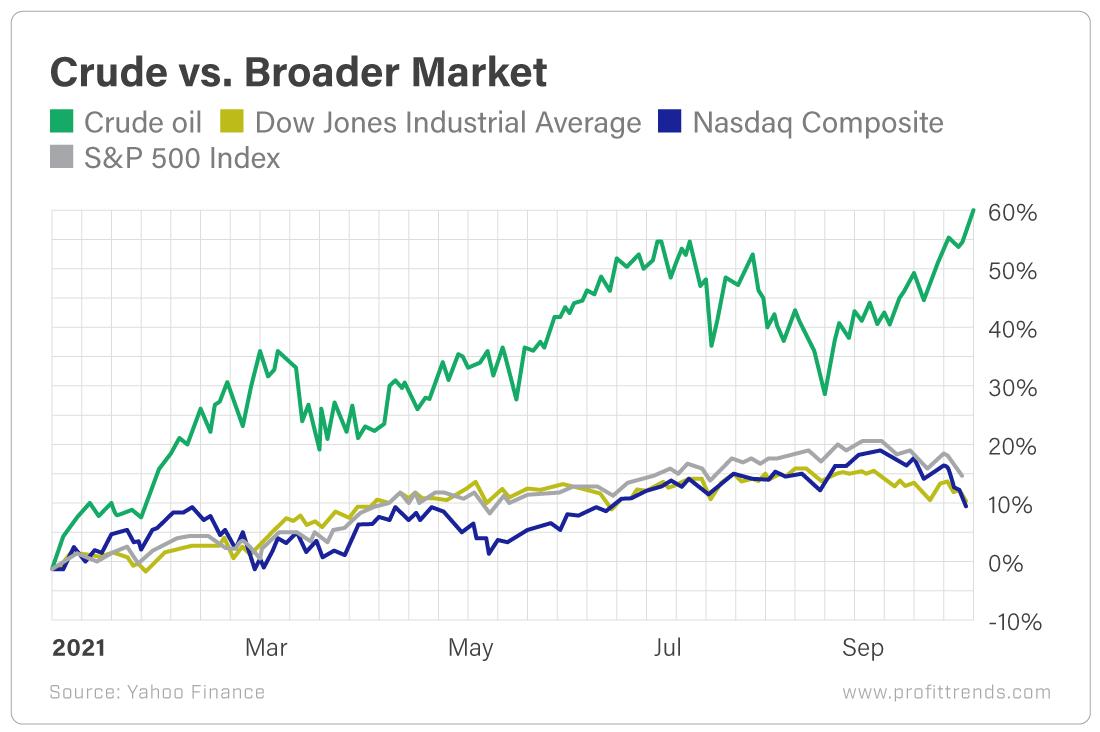 Crude vs Broader Market