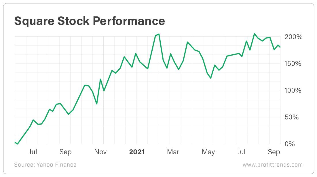 Square Stock Performance