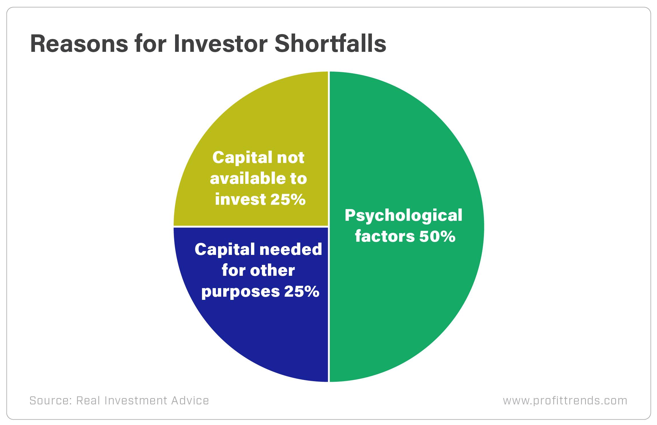Reasons for Investor Shortfalls