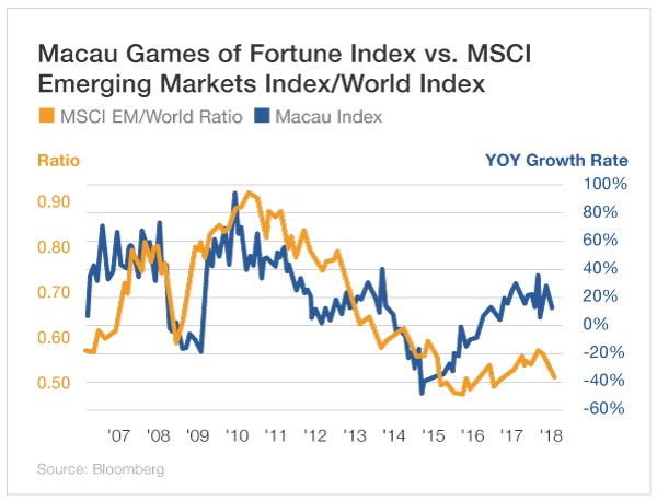 Macau Games of Fortune Index vs. MSCI Emerging Markets Index