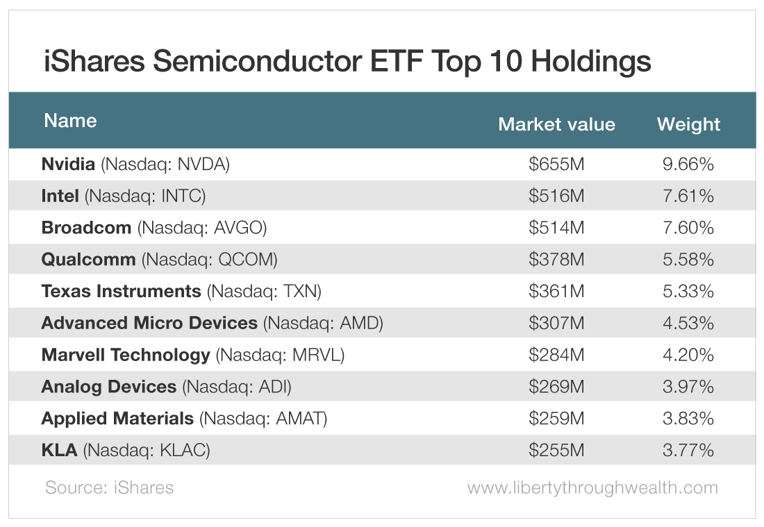 iShares Semiconductor ETF Top 10 Holdings