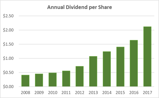 Texas Instruments Dividend History 10-Years