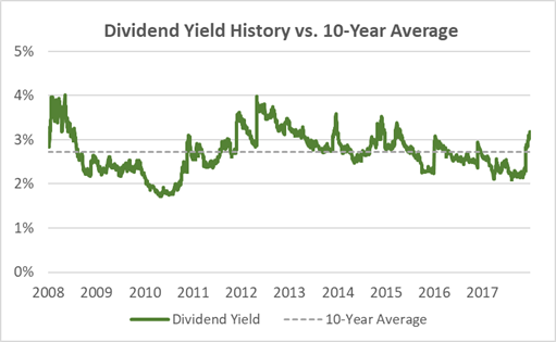 Texas Instruments Dividend Yield History