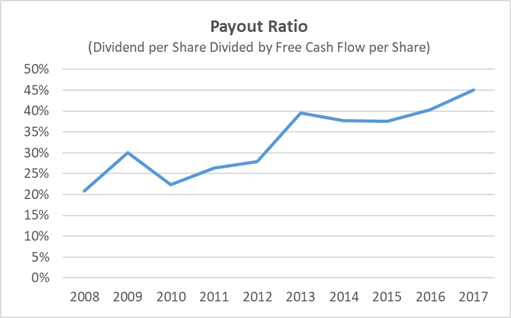 Texas Instruments Dividend Payout Ratio History