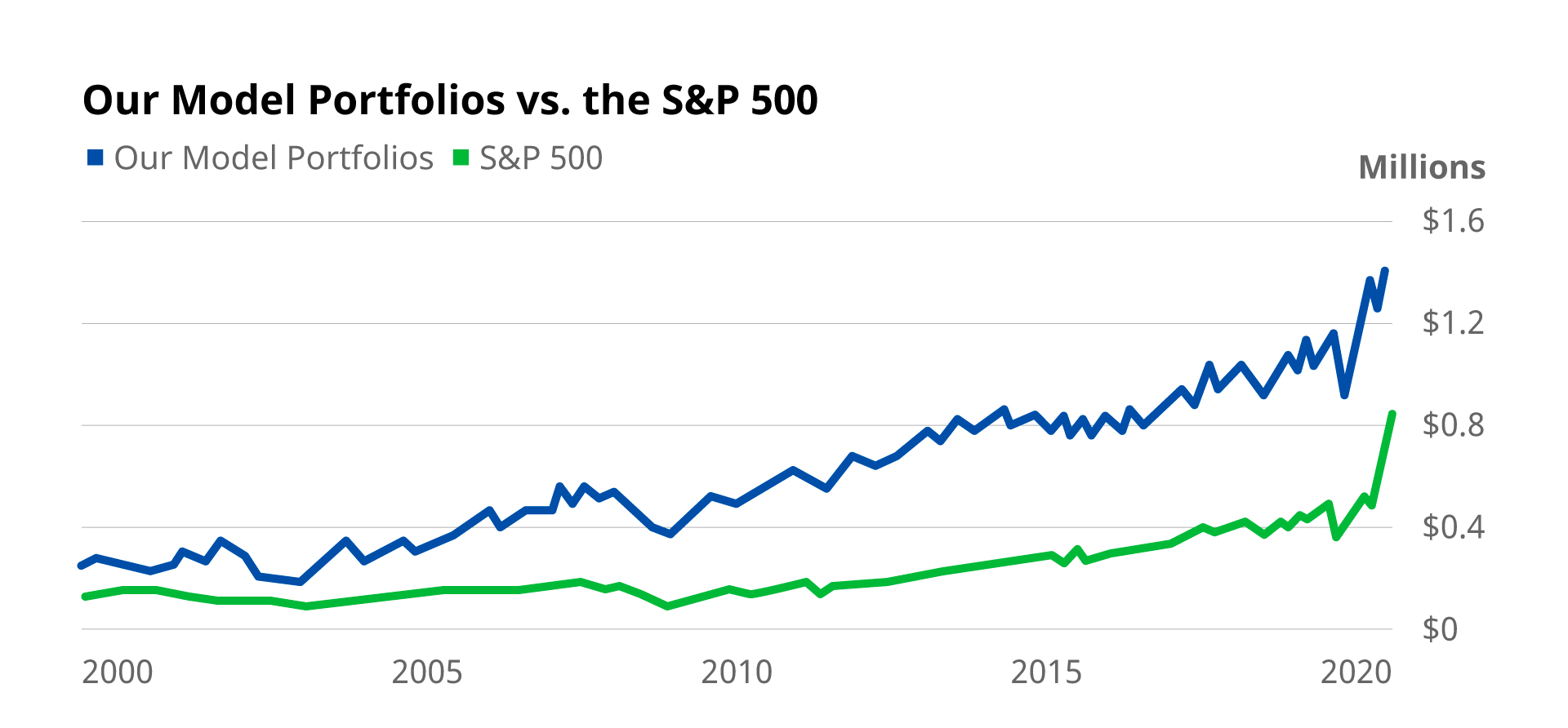 Oxford Model Portfolios vs. the S&P 500