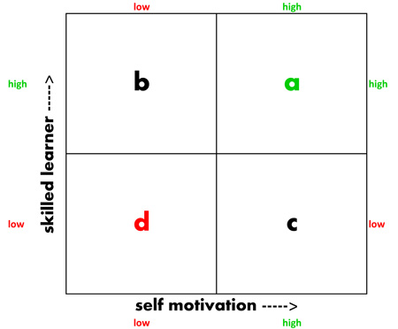 Essay on self motivation