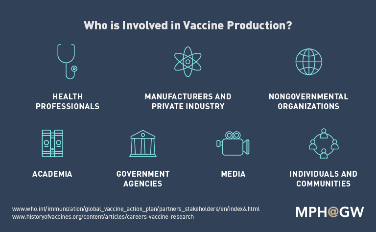 Vaccine Stakeholders