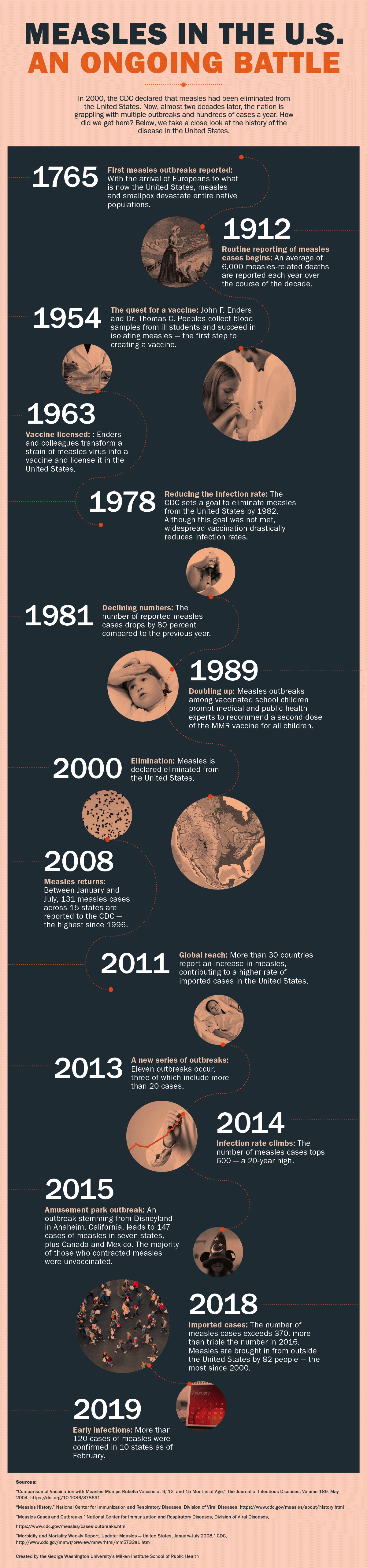 Measles History
