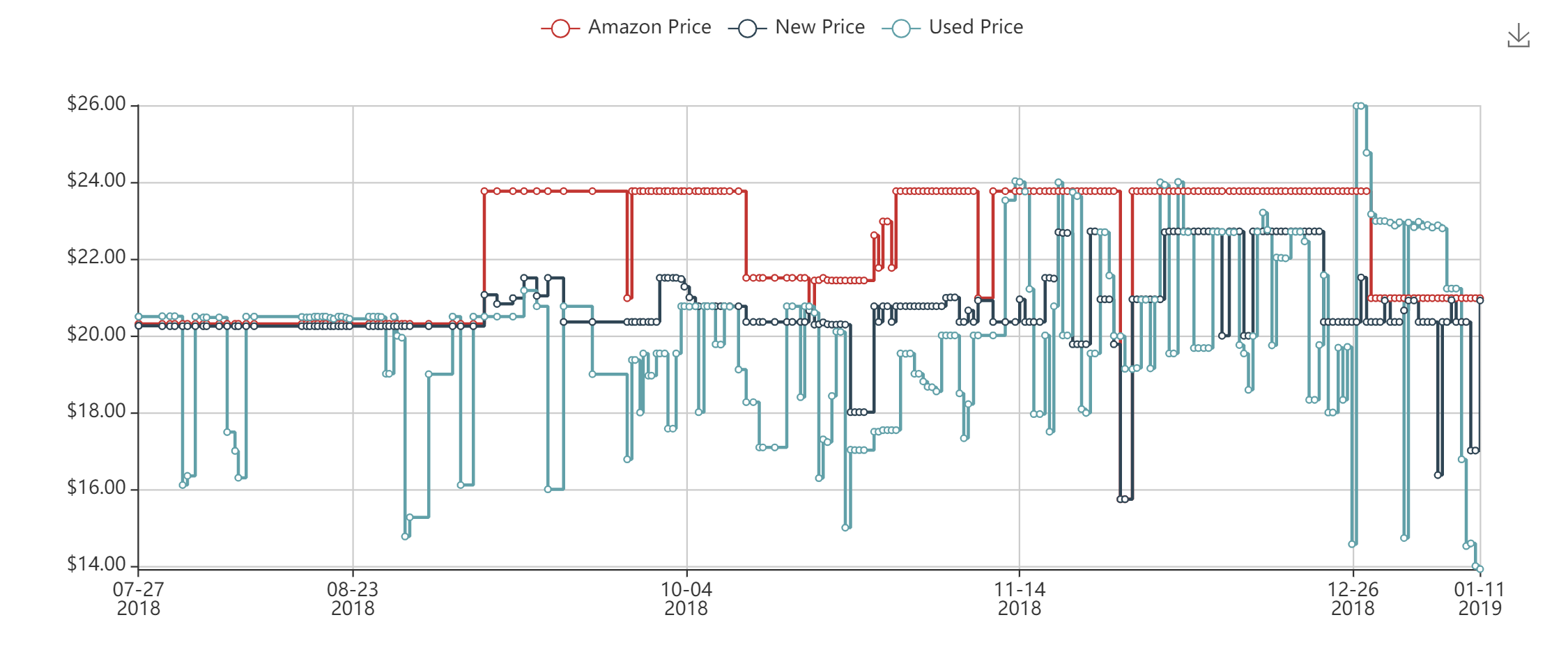 Historical prices for Ryan's book 'Simply Keto'