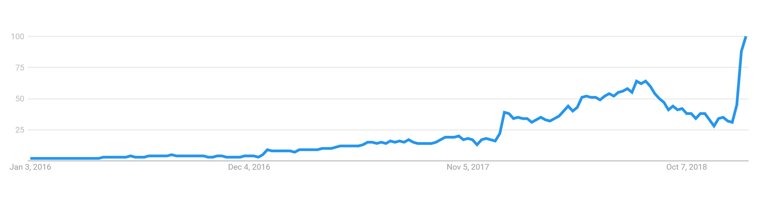 Google Trends data for the term 'keto diet'
