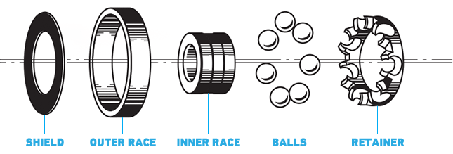 Rollerblade Bearing Diagram