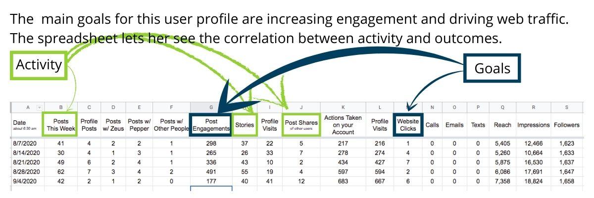 Instagram Analytics Spreadsheet