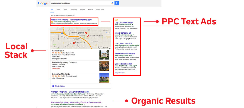 PPC Ad Placements