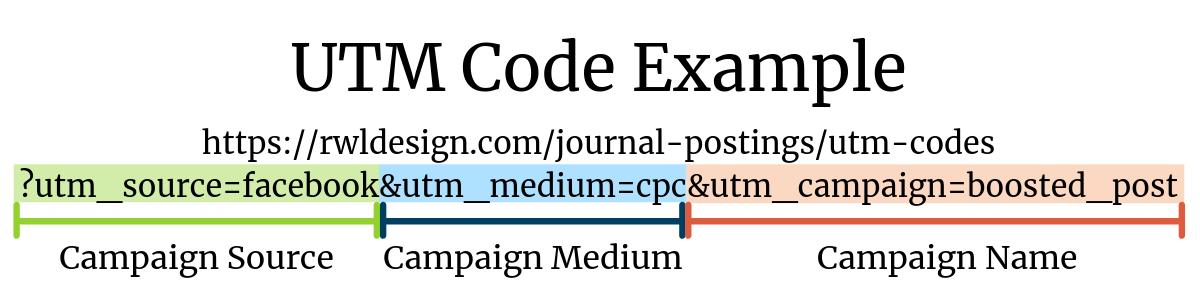 UTM code example