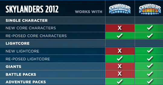 Skylanders Action Figure Compatibility Explained With A Chart