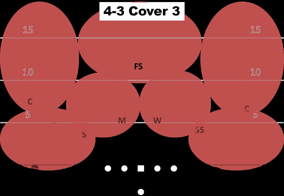 4 3 defense playbook