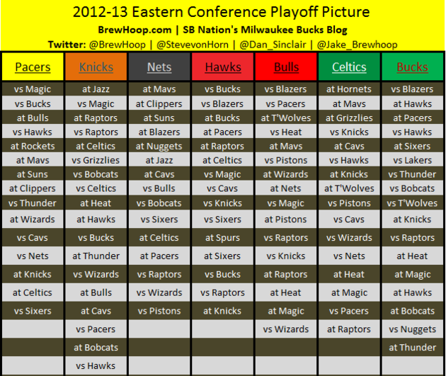NBA Playoff Picture: Standings, Tiebreakers, Schedules For