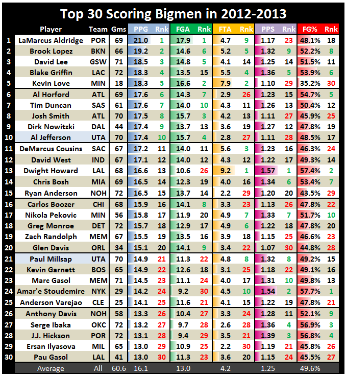 NBA Statistics: A Deep Look At The Top 30 Scoring Bigmen