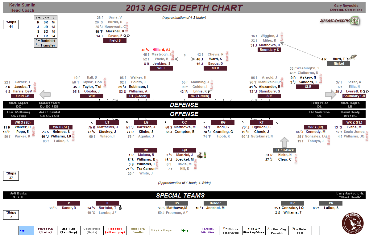Projected Depth Chart For 2013 Texas AM Football