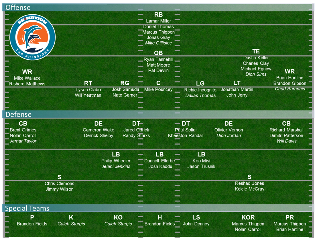 Dolphins Depth Chart 2013 Projecting Miamis 53 Man Roster