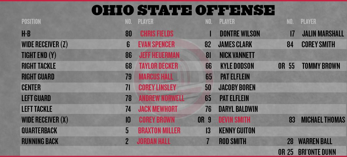Ohio State Cal Depth Chart Offense Medium