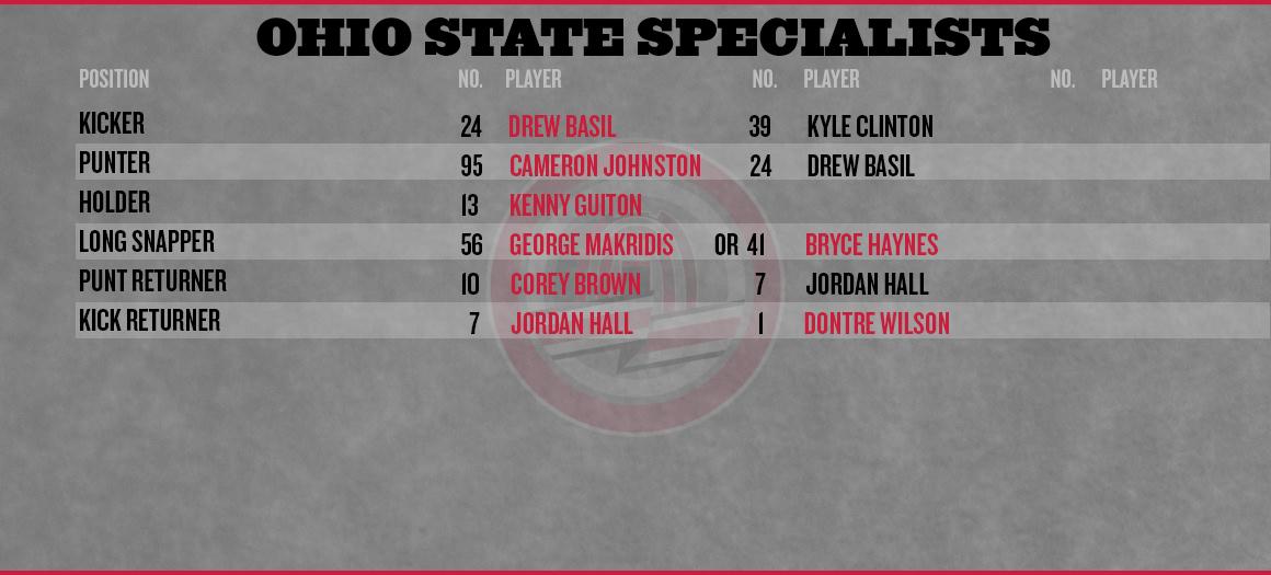 Ohio State Cal Depth Chart Special Teams Medium