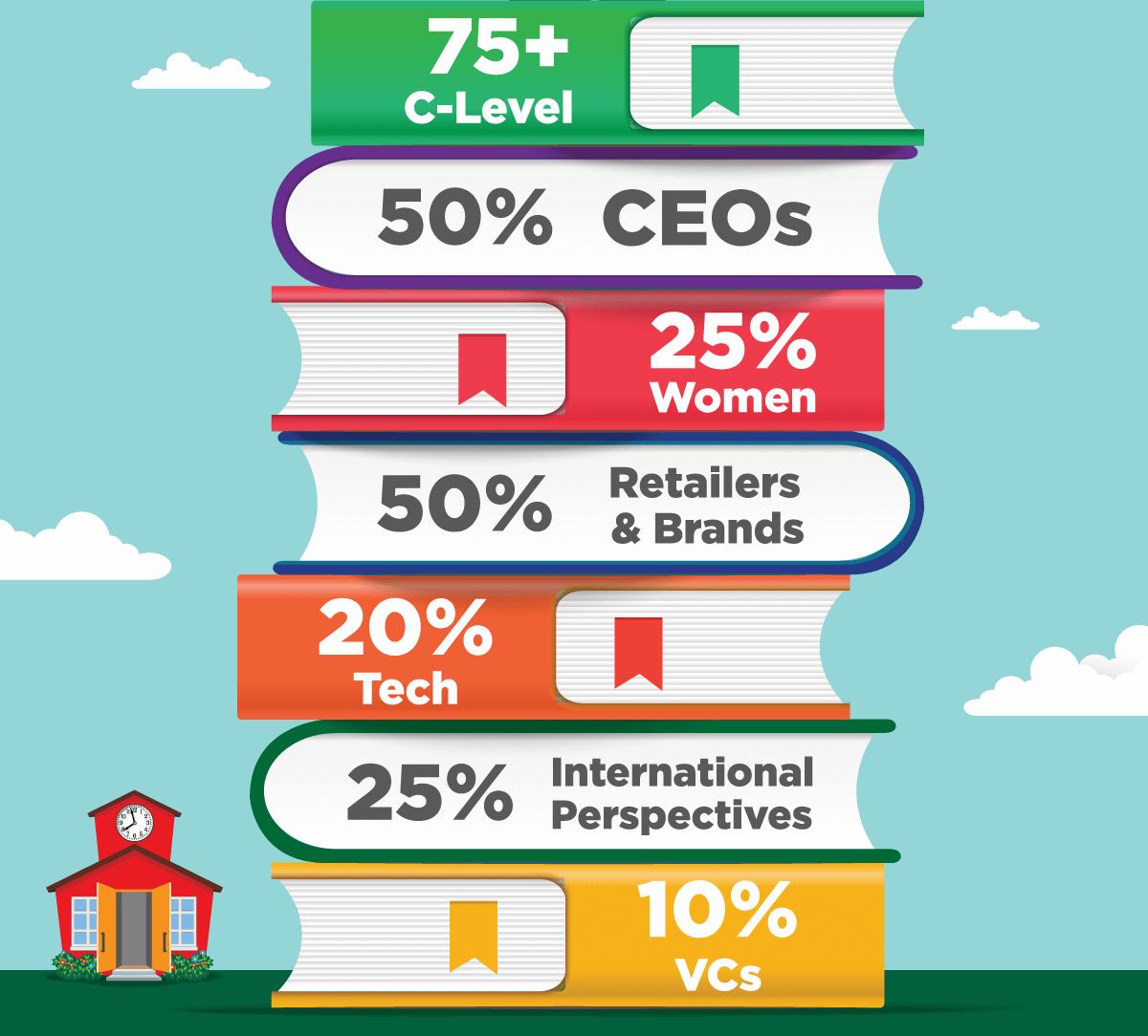 75+ C-Level, 50% CEOs, 25% Women, 50% Retailers & Brands, 20% Tech, 25% International Perspectives, 10% VCs