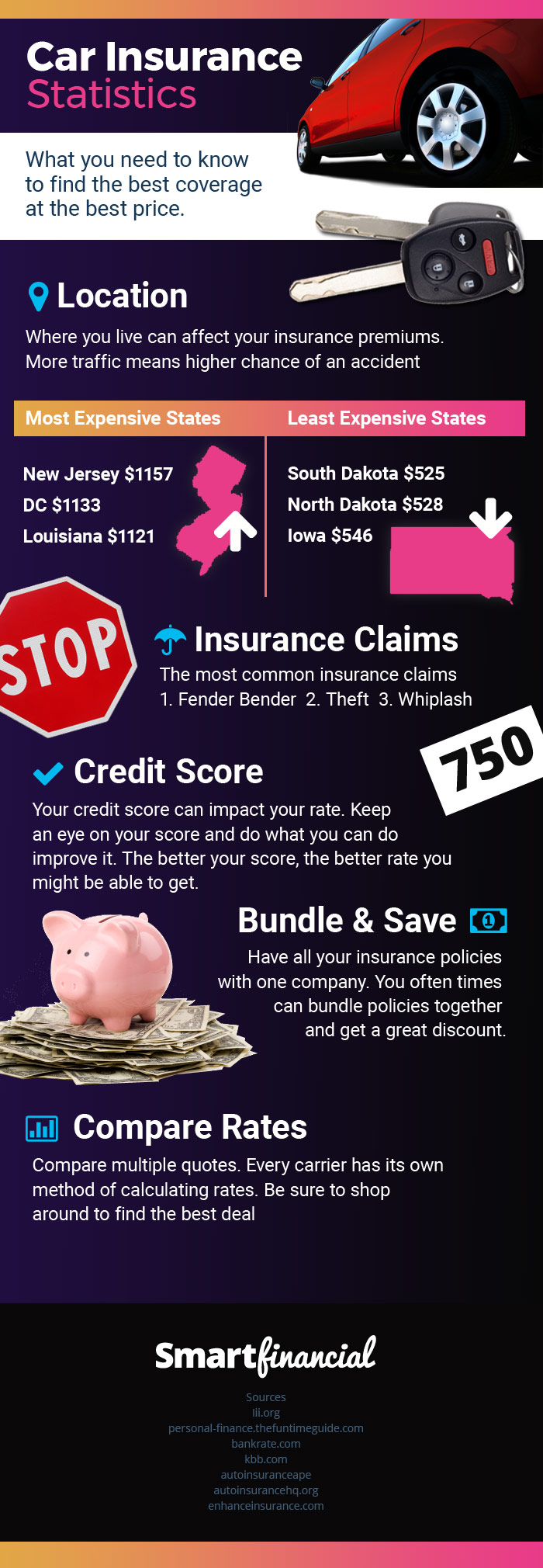infographic of car insurance statistics