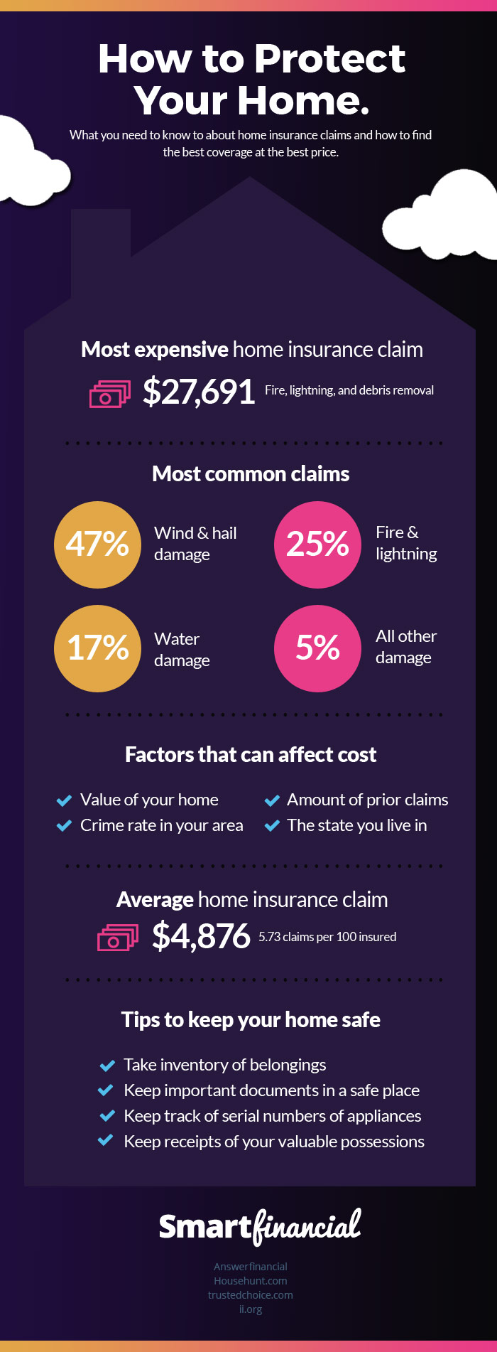 infographic of how to protect your home
