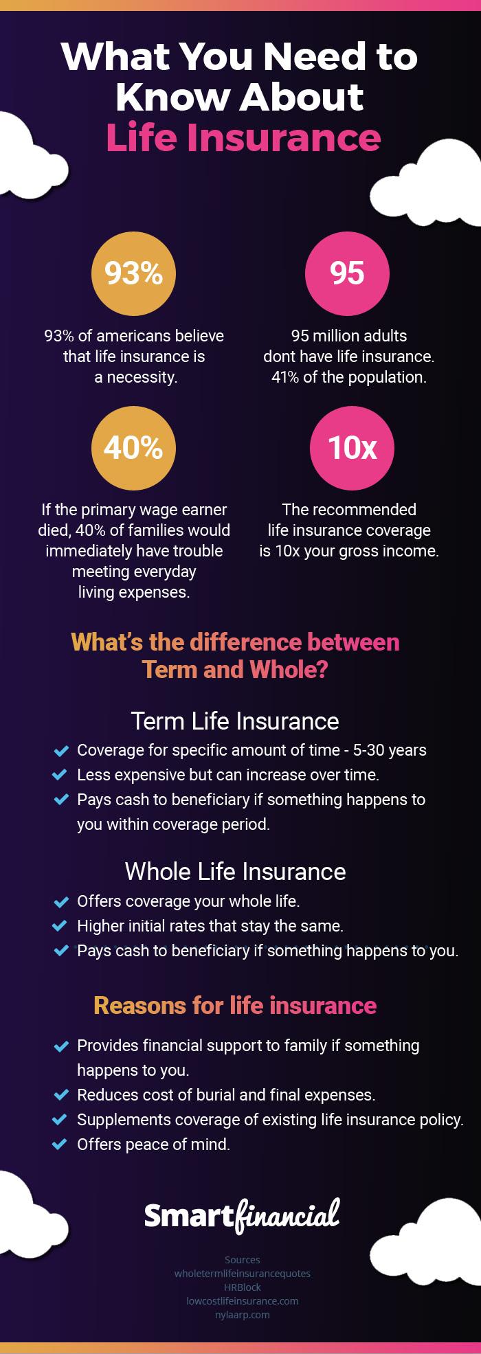 infographic for what you need to know about life insurance