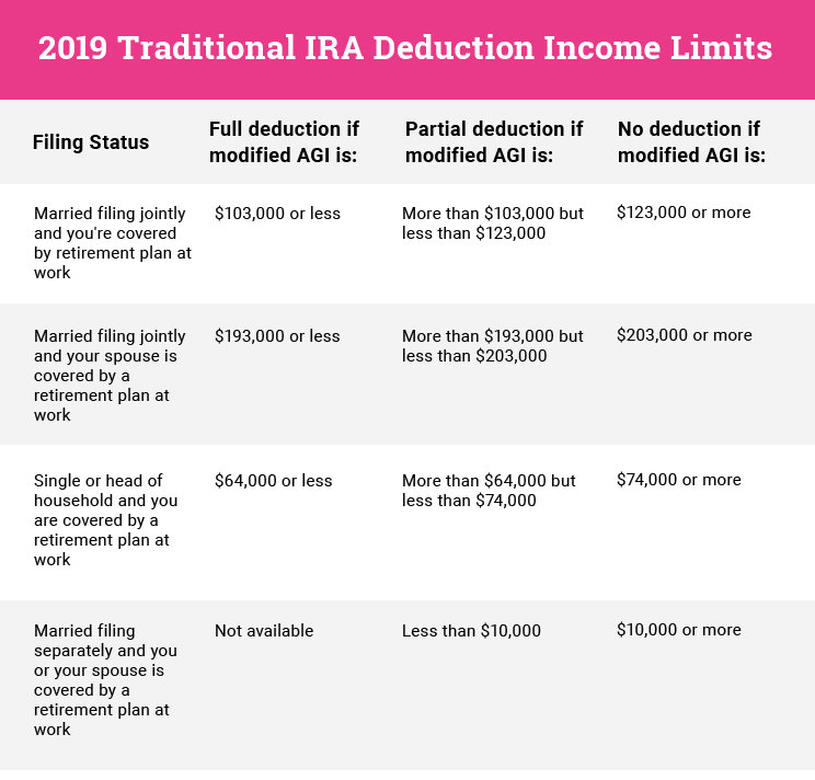 traditional IRA deduction income limit