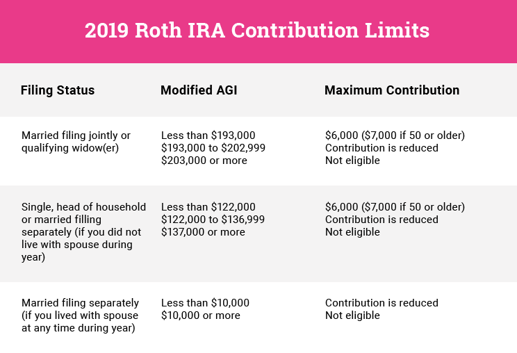 roth IRA contribution limit