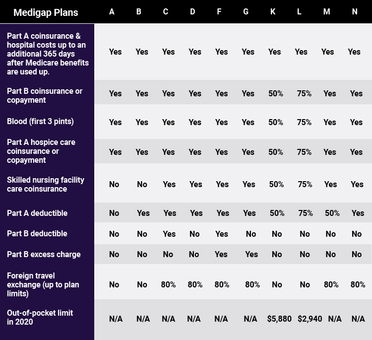 Medicare Supplement Plans Comparison Chart