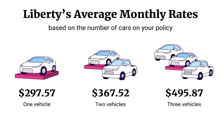 Liberty Mutual Car Insurance by Vehicle