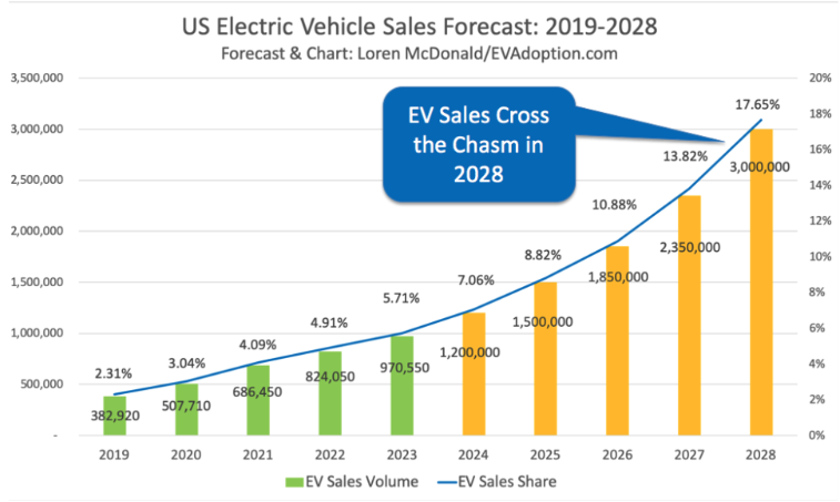 US Electric Vehicle Sales Forcast 2019-2028