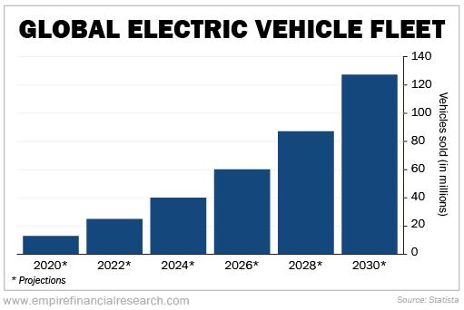 Global Electic Vehicle Fleet