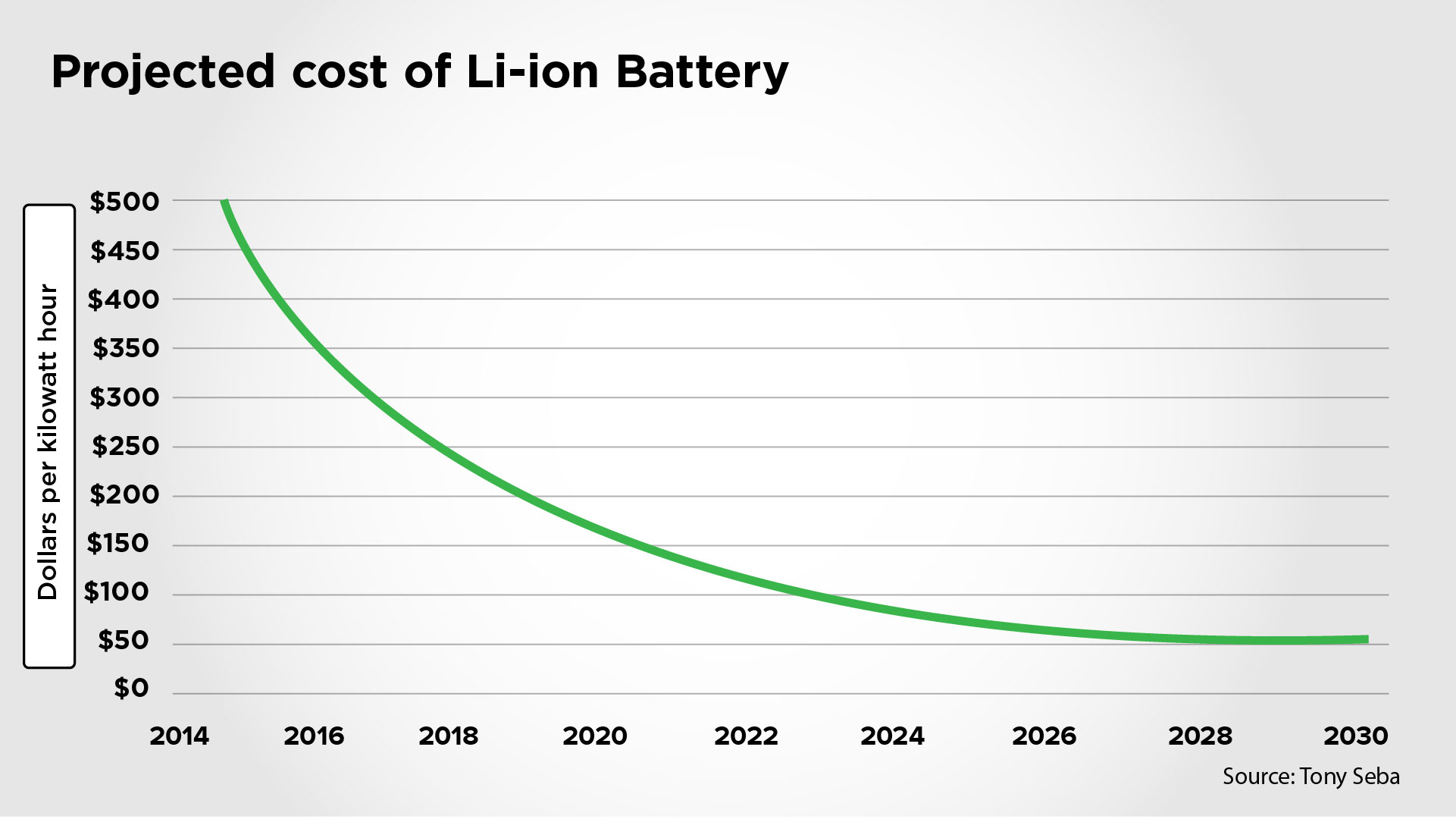 Projected Cost of Li-ion Battery