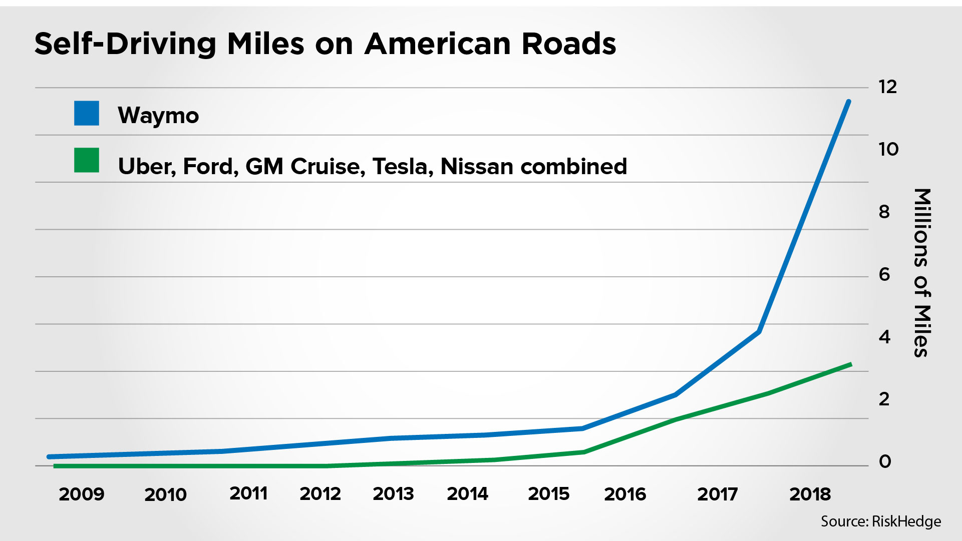 self-driving miles graph