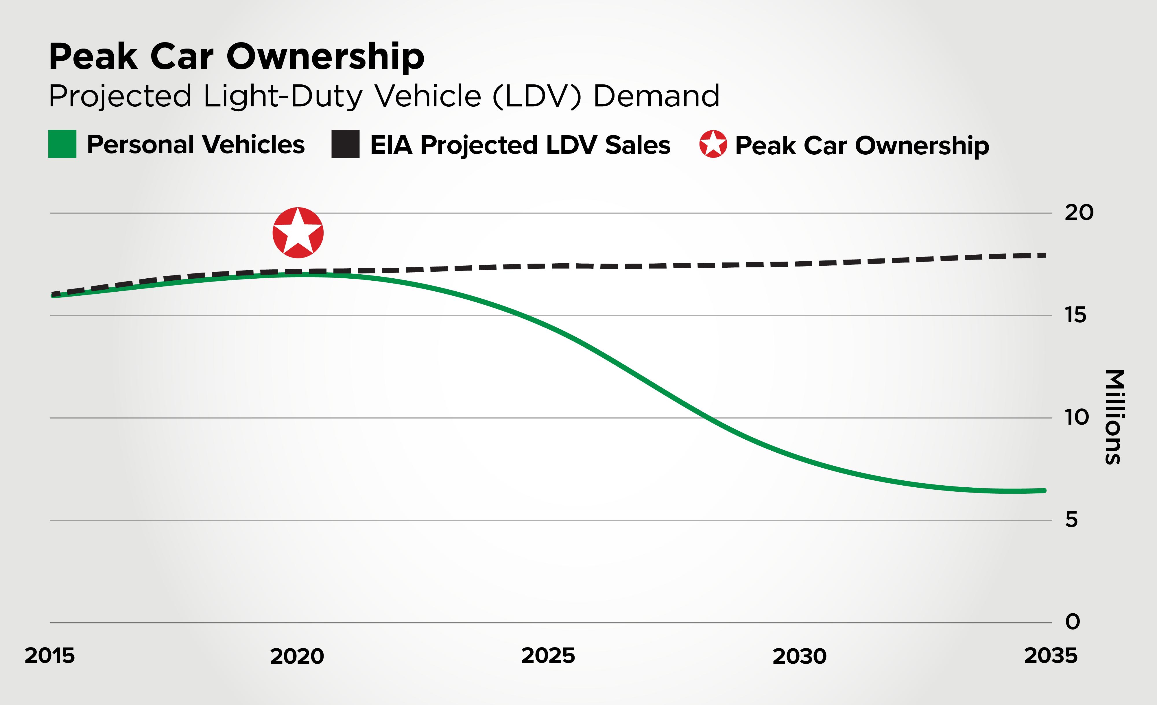 Peak Car Ownership