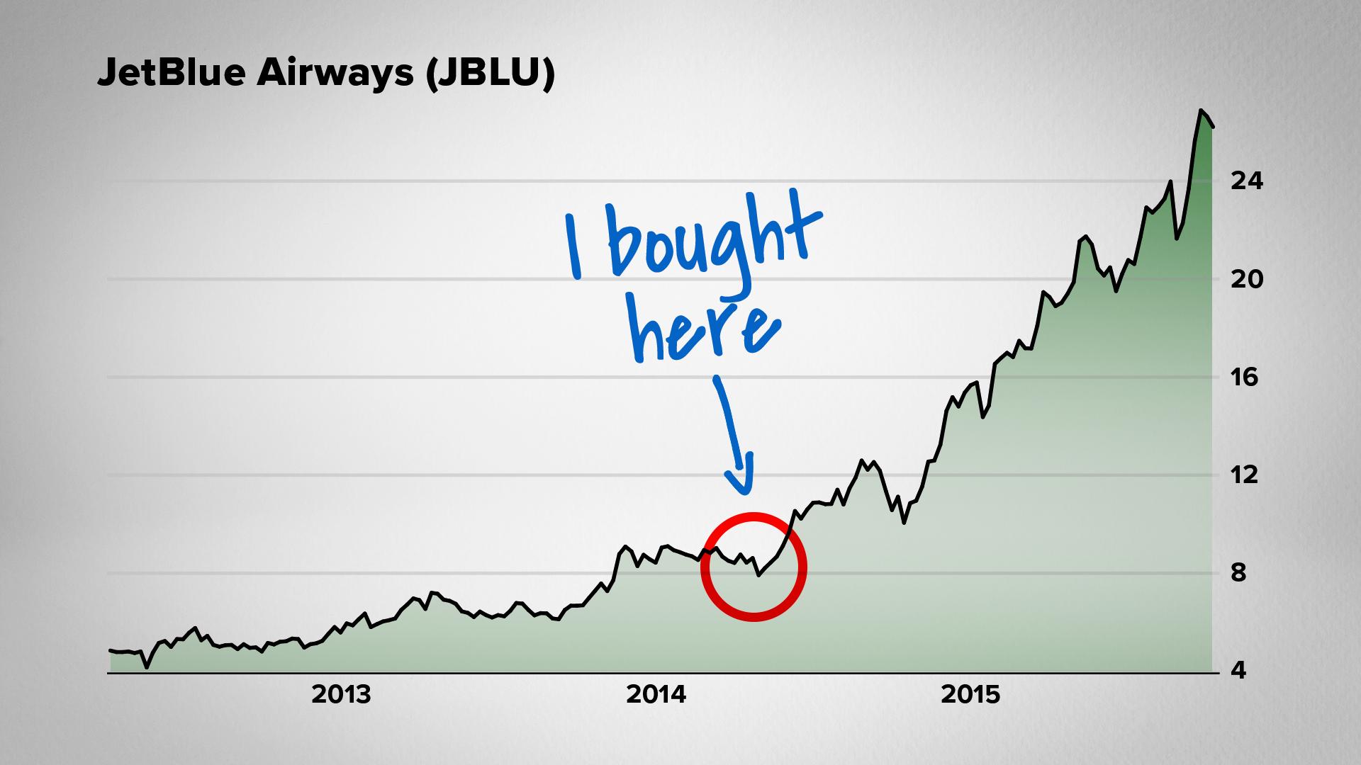 JetBlue Airways (JPLU)