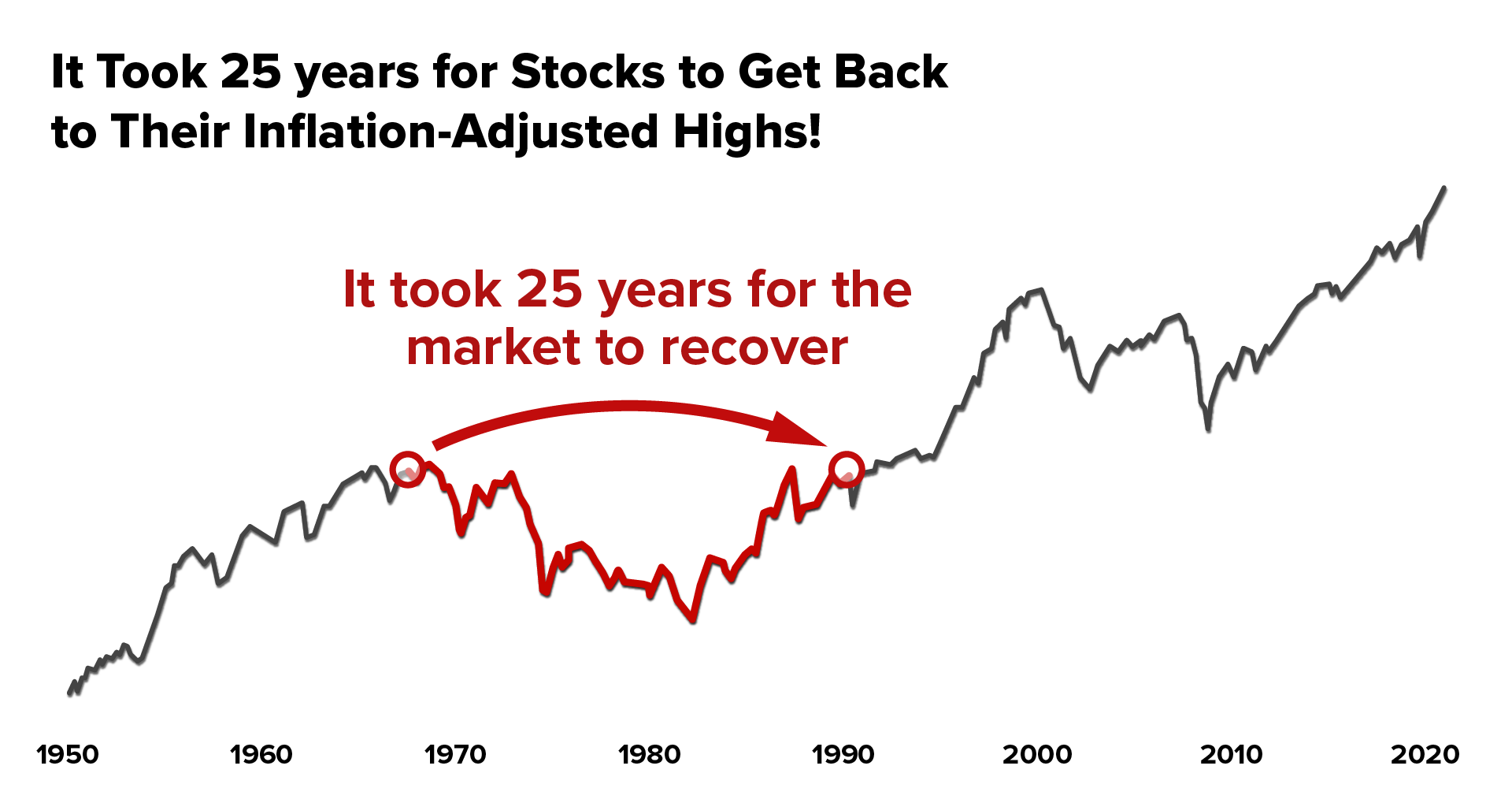 25 Years later- Inflation