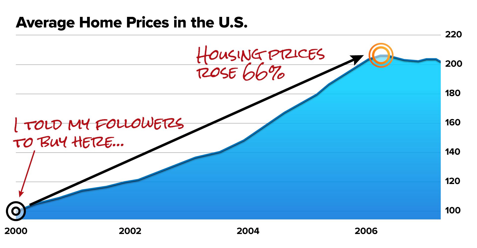 AVG Home Price chart