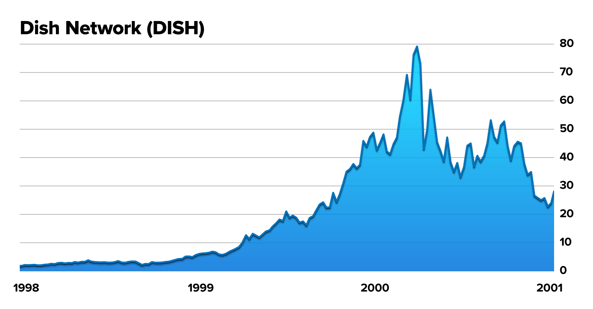 DISH Chart