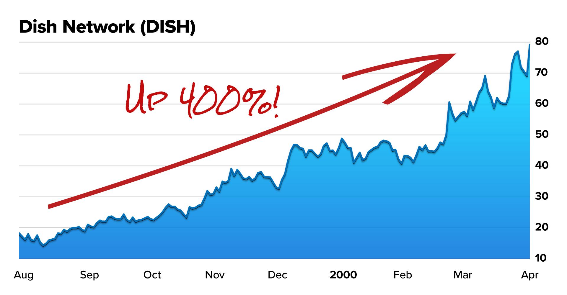 DISH up 400%