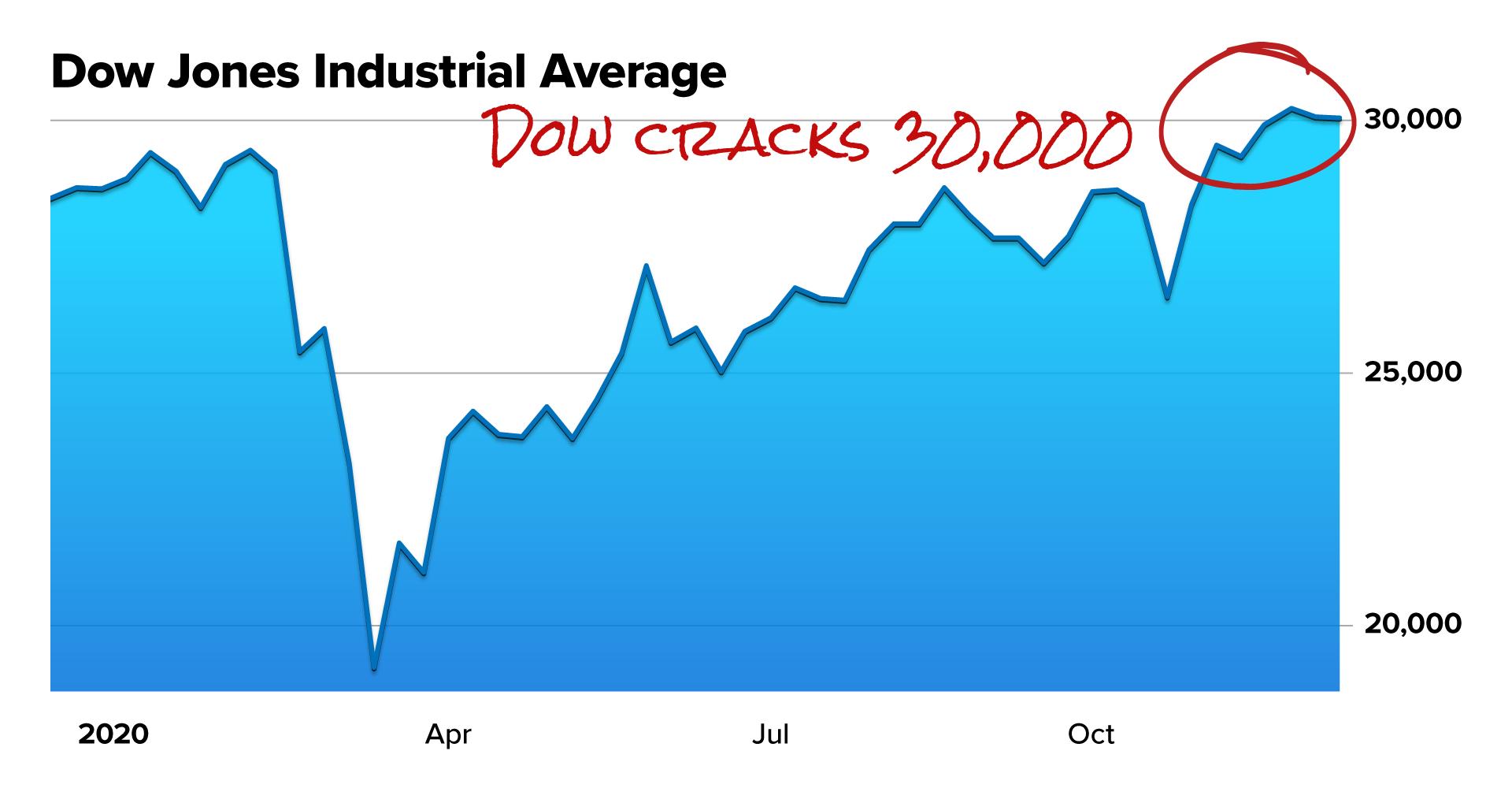 Dow 30K chart