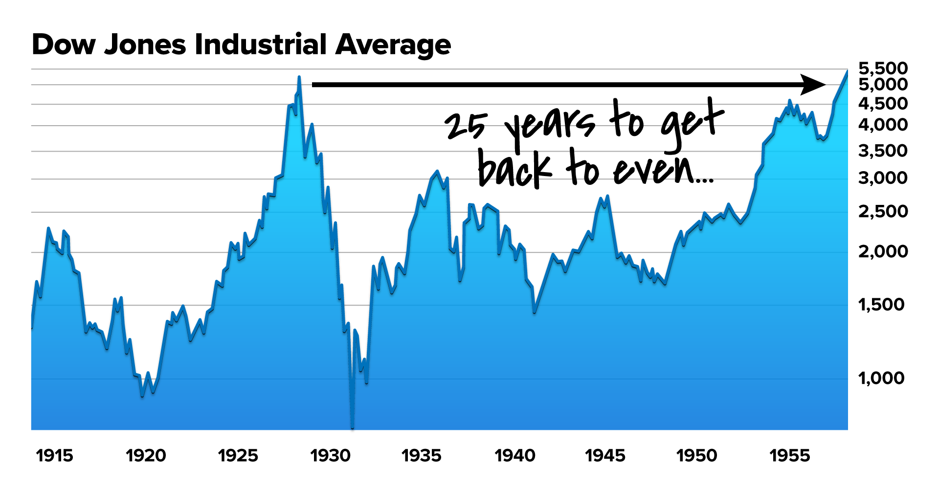 DOW 26 yr to break even