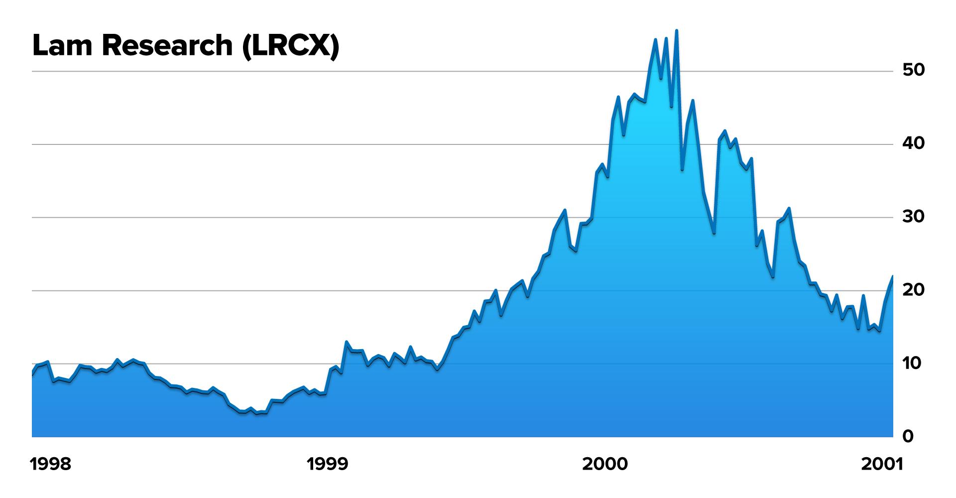 LRCX Chart