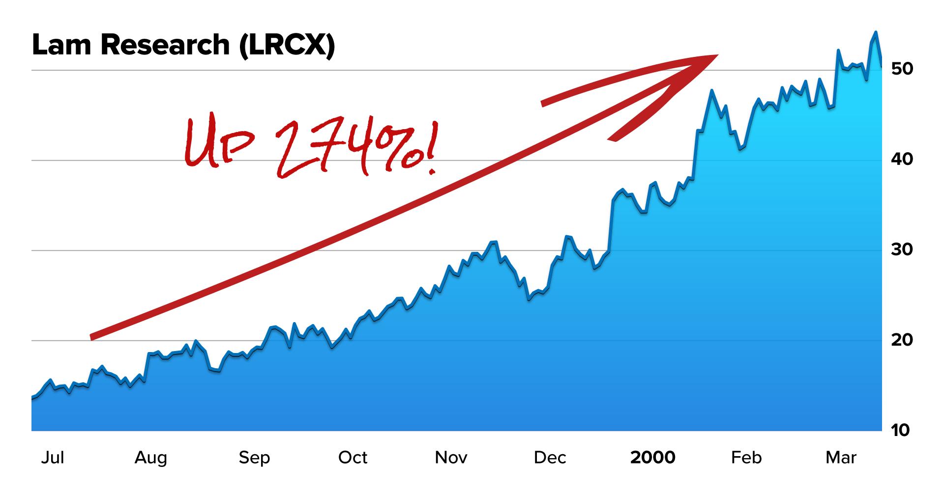 LRCX Up 247%